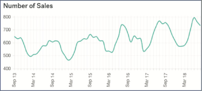 Number of Real Estate Sales in Panama City Beach (Monthly)